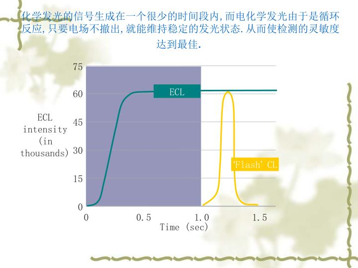 化学发光的信号生成在一个很少的时间段内