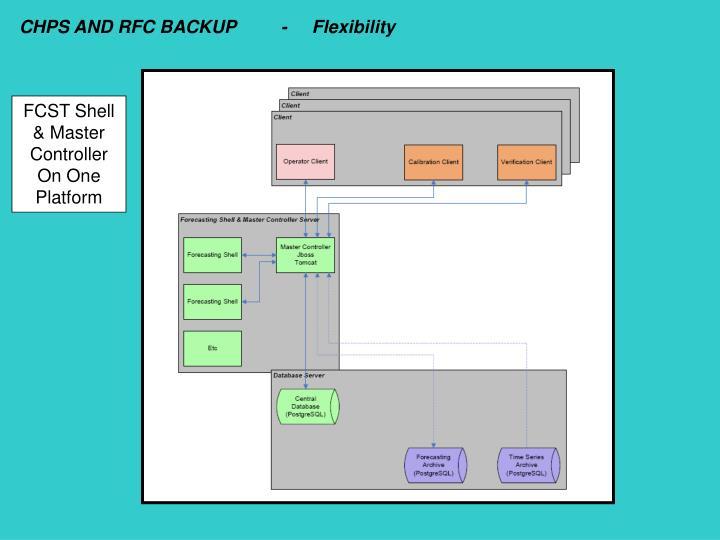 CHPS AND RFC BACKUP         -     Flexibility