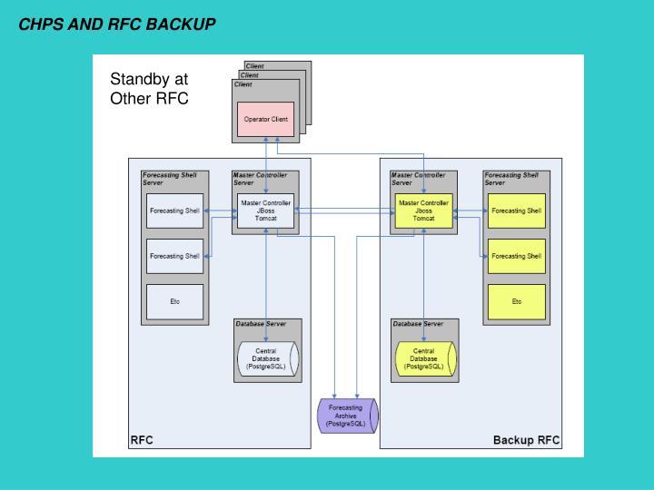 CHPS AND RFC BACKUP