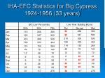 iha efc statistics for big cypress 1924 1956 33 years