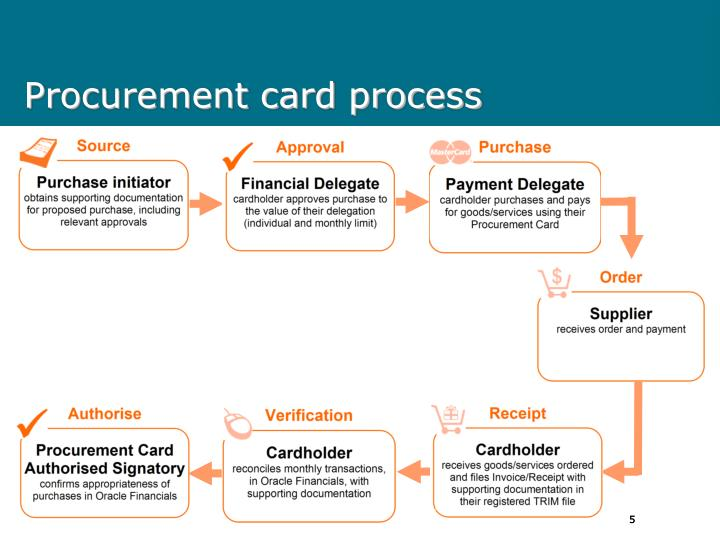 credit assessment and approval procedure of Application and approval procedure naif's investment decision process is governed by the investment mandate direction 2018 and the naif act 2016 please note the below application and assessment process is a guideline only and may vary depending on the type and suitability for the.