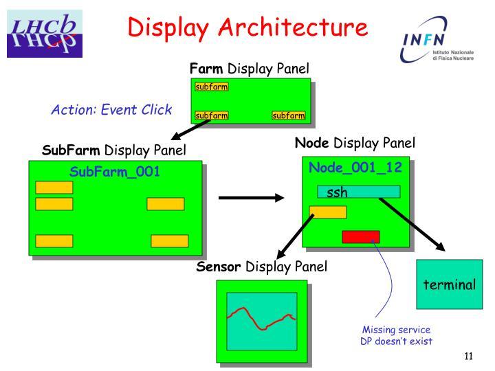 Display Architecture