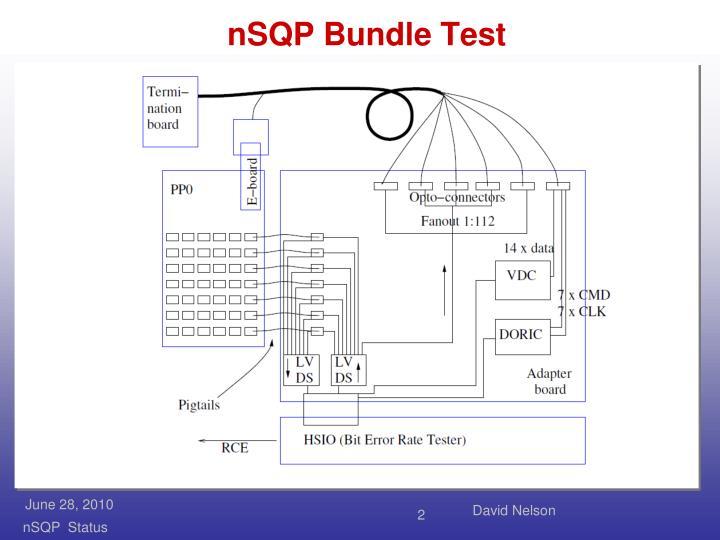 Nsqp bundle test