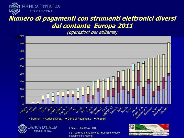 Numero di pagamenti con strumenti elettronici diversi dal contante  Europa 2011