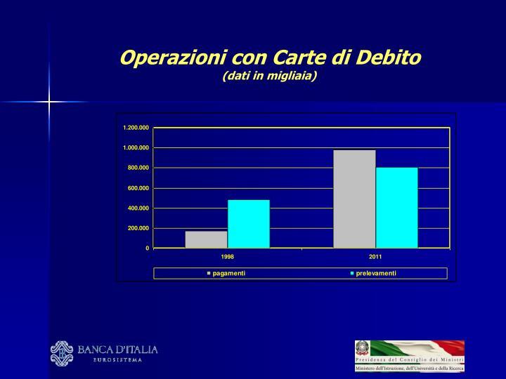 Operazioni con Carte di Debito