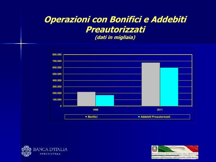 Operazioni con Bonifici e Addebiti Preautorizzati