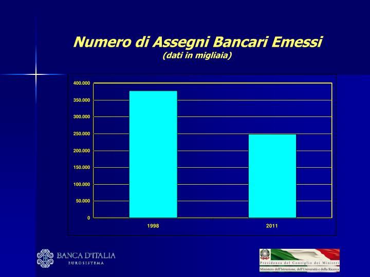 Numero di Assegni Bancari Emessi