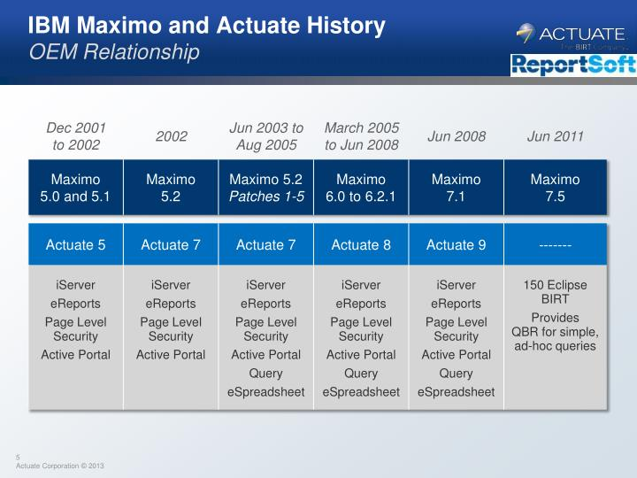 IBM Maximo and Actuate History