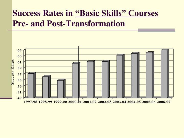 Success Rates in