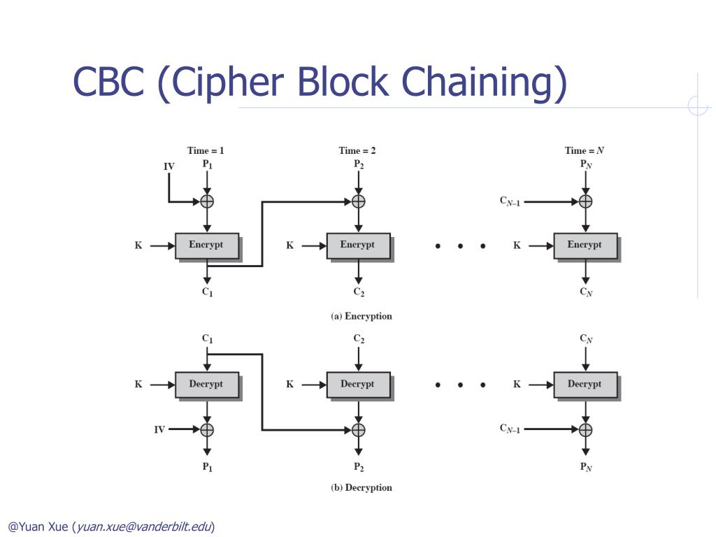 PPT - CS 285 Network Security Block Cipher Modes of