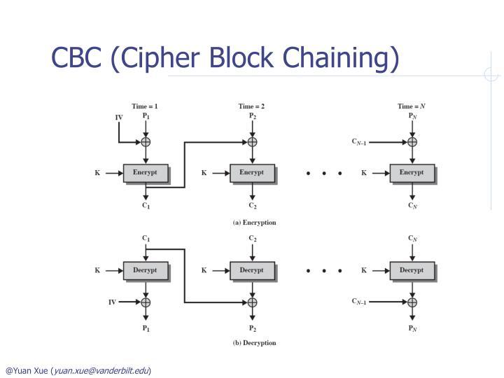 CBC (Cipher Block Chaining)