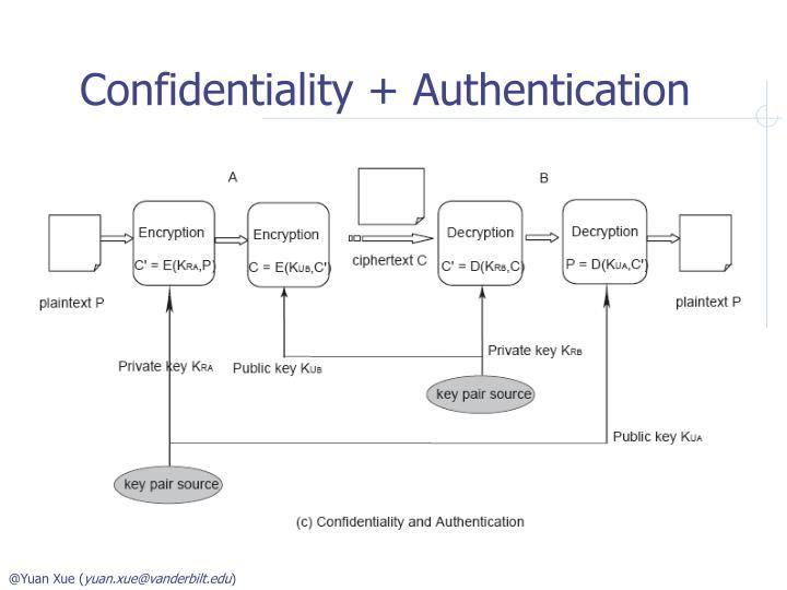 Confidentiality + Authentication