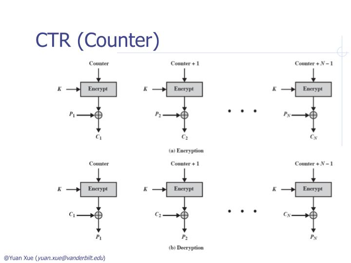 CTR (Counter)