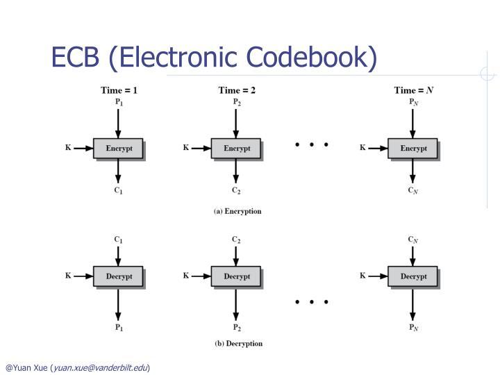 Ecb electronic codebook