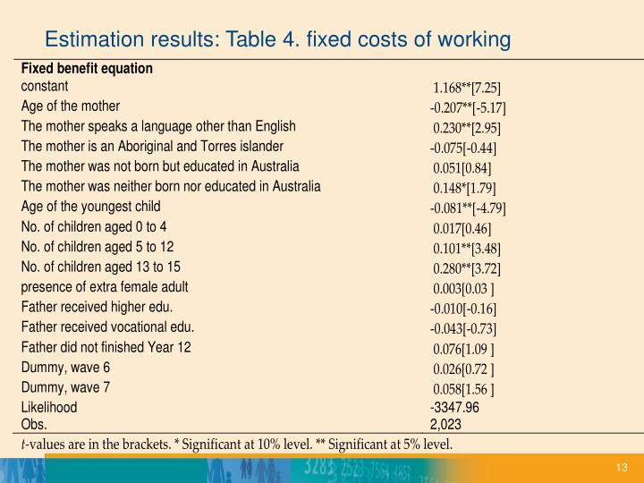 Ppt xiaodong gong natsem at university of canberra for Table 6 fixed costs