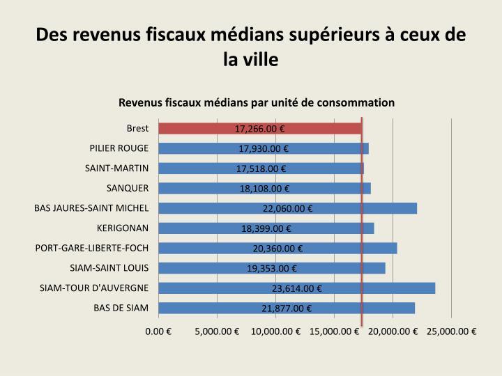 Des revenus fiscaux médians supérieurs à ceux de la ville