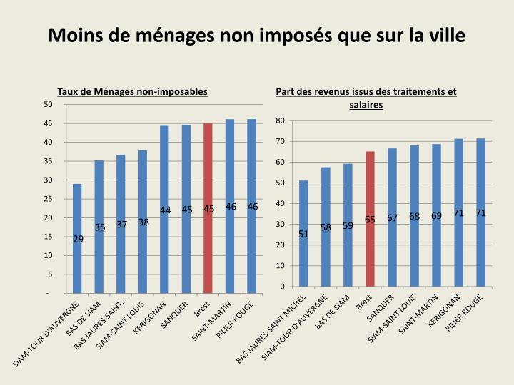 Moins de ménages non imposés que sur la ville