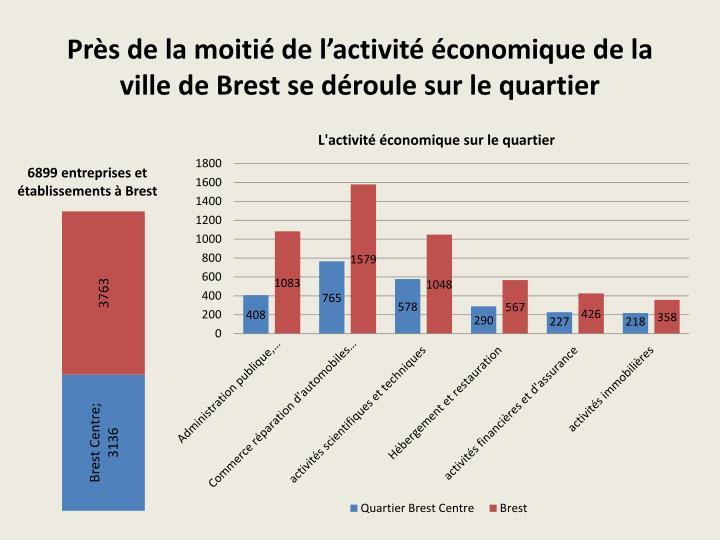 Près de la moitié de l'activité économique de la ville de Brest se déroule sur le quartier