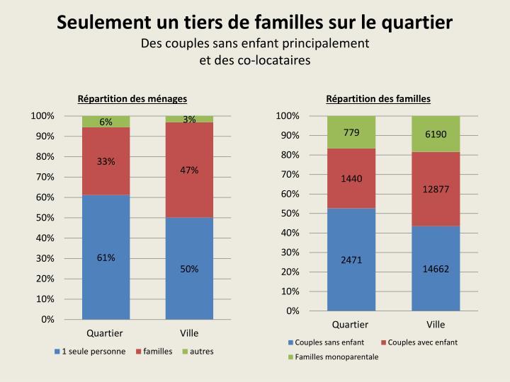 Seulement un tiers de familles sur le quartier