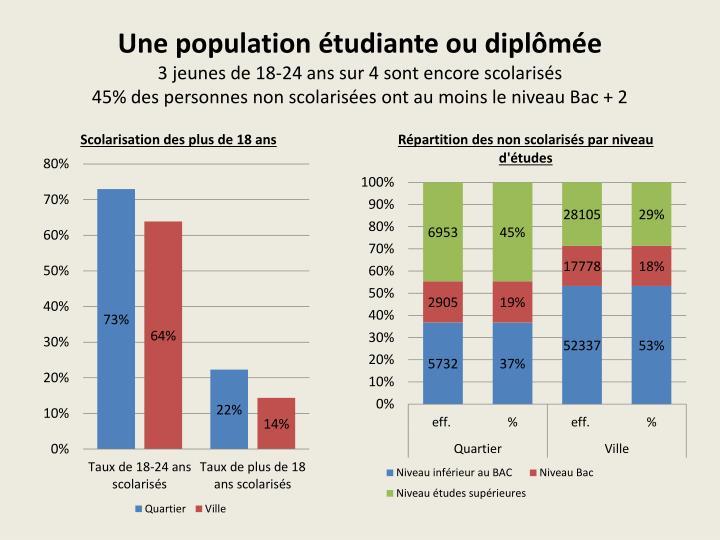 Une population étudiante ou diplômée