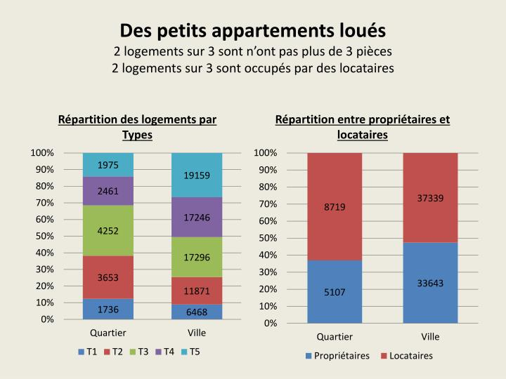 Des petits appartements loués