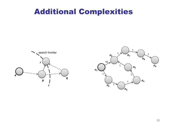 Additional Complexities