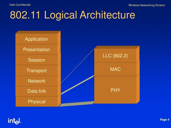 802.11 Logical Architecture
