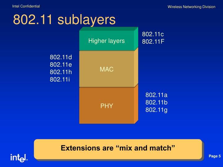 802.11 sublayers