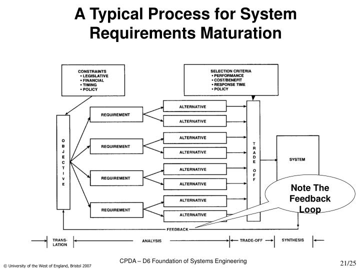 A Typical Process for System Requirements Maturation