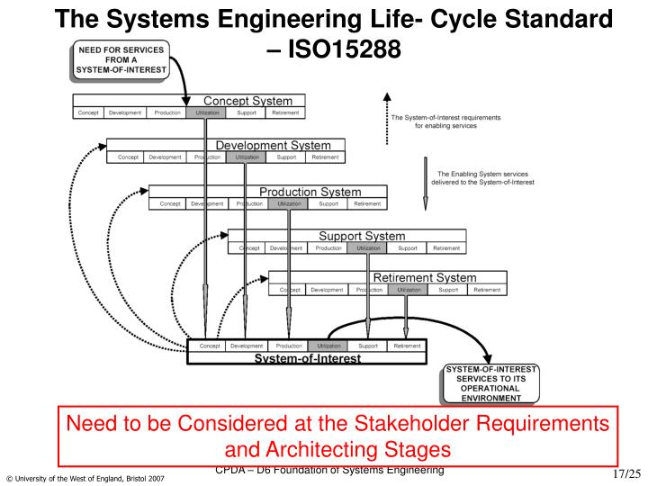 The Systems Engineering Life- Cycle Standard – ISO15288