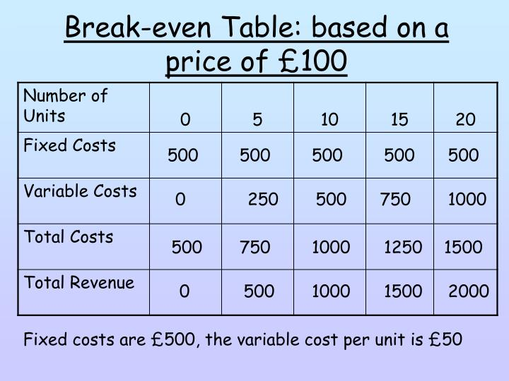 Break-even Table: based on a price of £100
