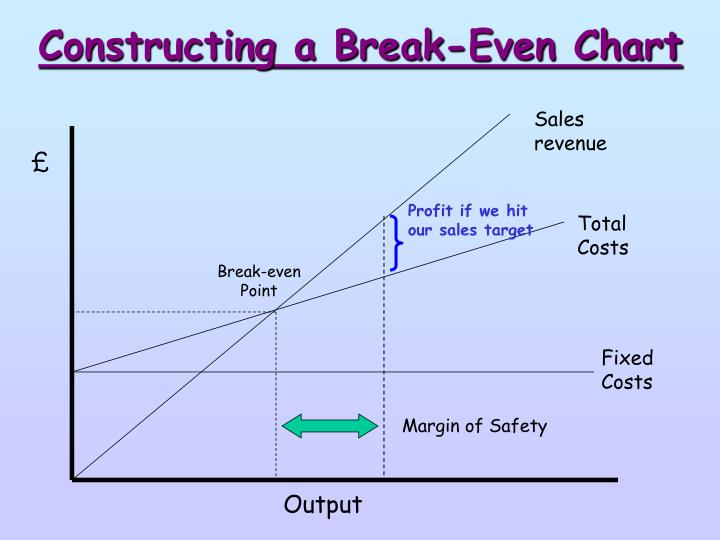 Constructing a Break-Even Chart