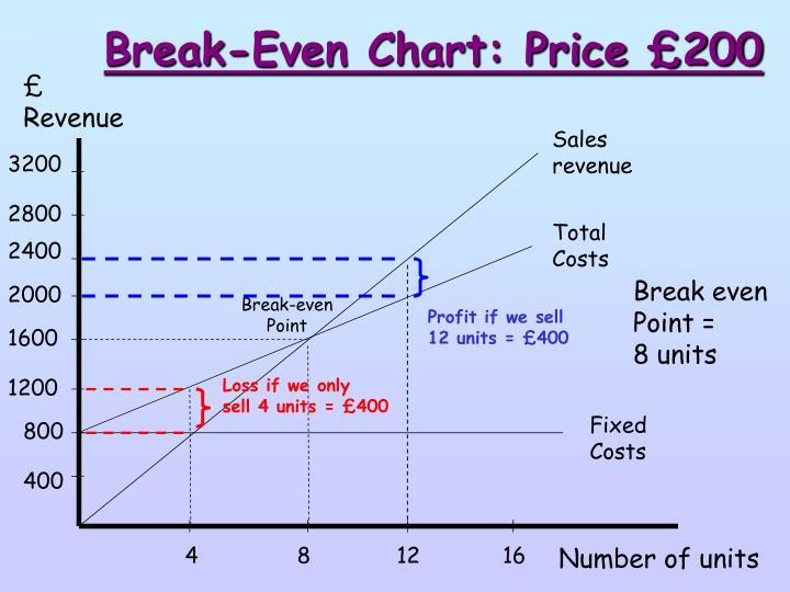 Break-Even Chart: Price £200