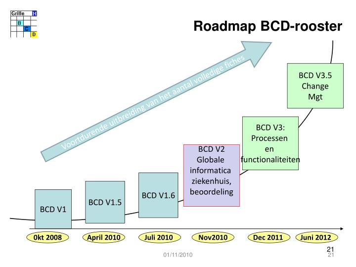 Roadmap BCD-rooster