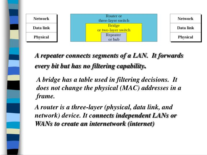 A repeater connects segments of a LAN.  It forwards every bit but has no filtering capability
