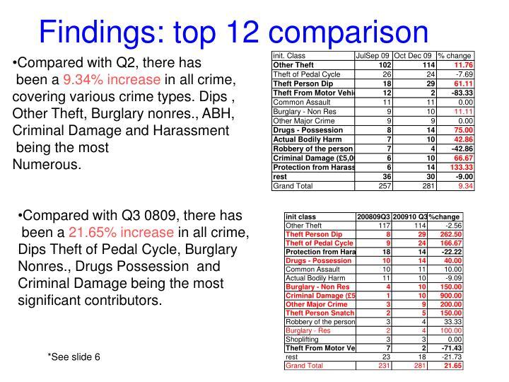 Findings: top 12 comparison
