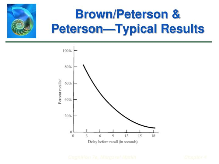 Brown/Peterson & Peterson—Typical Results