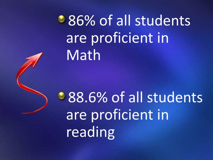 86% of all students are proficient in Math