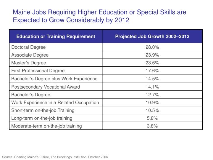 Maine Jobs Requiring Higher Education or Special Skills are Expected to Grow Considerably by 2012
