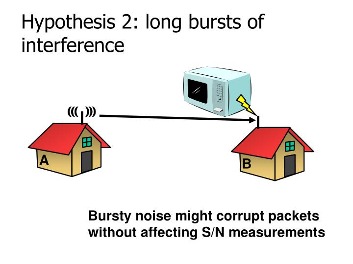 Hypothesis 2: long bursts of interference