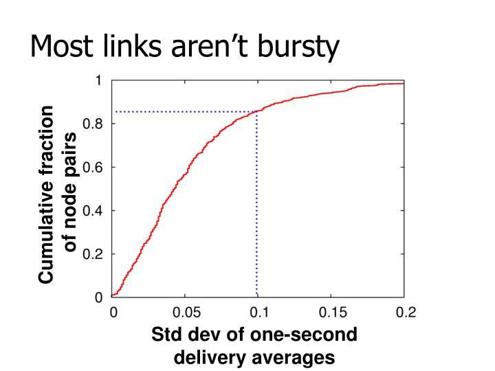 Most links aren't bursty