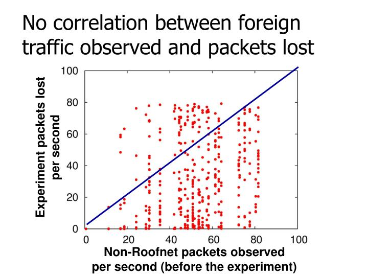 No correlation between foreign traffic observed and packets lost