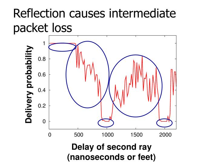 Reflection causes intermediate packet loss