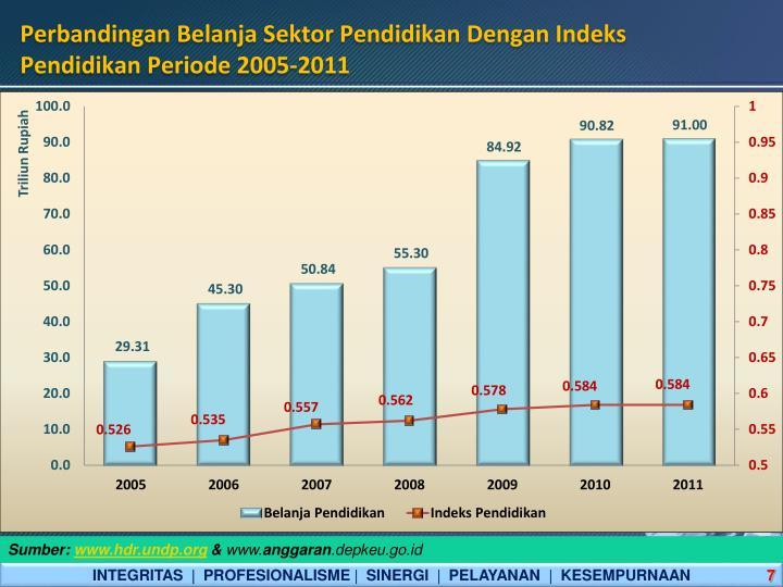 Perbandingan Belanja Sektor Pendidikan Dengan Indeks Pendidikan Periode 2005-2011