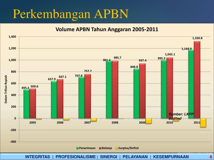 Perkembangan APBN