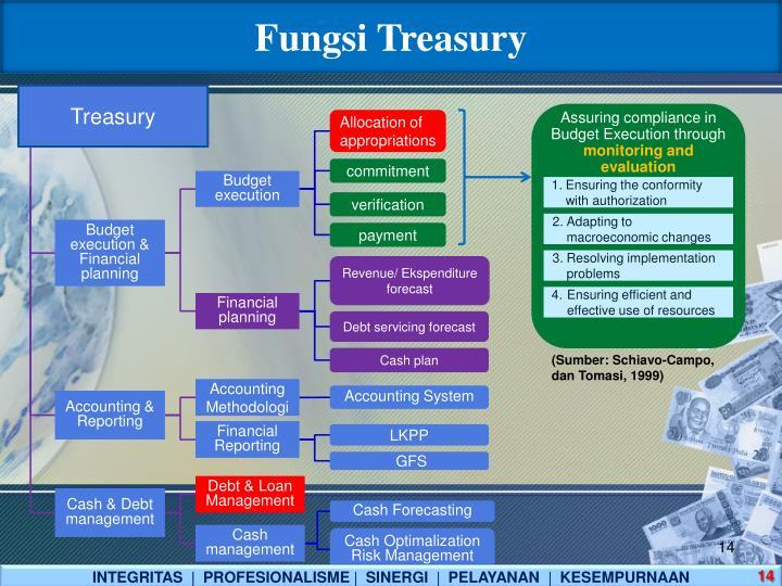 Fungsi Treasury