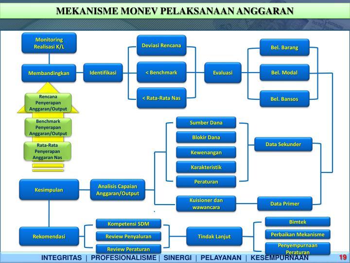 MEKANISME MONEV PELAKSANAAN ANGGARAN