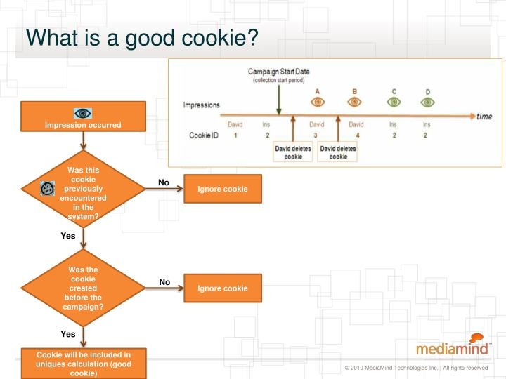 What is a good cookie?