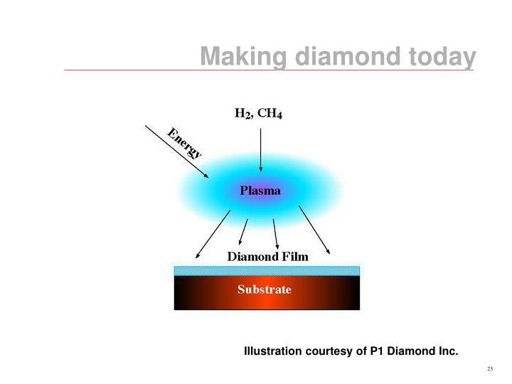 Making diamond today