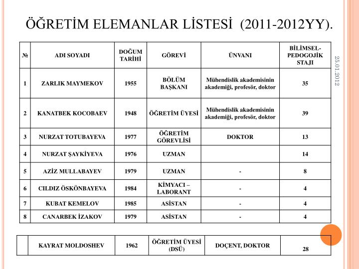 Ret m elemanlar l stes 201 1 201 2 yy
